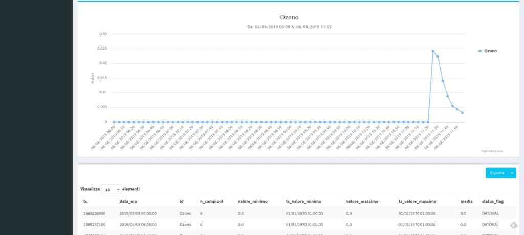 Remotizzatore 2.0 e le nuove funzionalità di visualizzazione dati